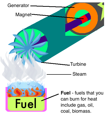 ... do not require heat to turn the turbines. Can you guess how each of